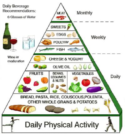 橄榄油构成了地中海饮食金字塔